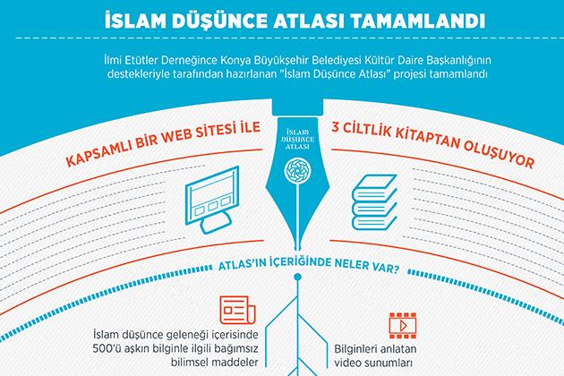 Konya Haber:  İslam Düşünce Atlası