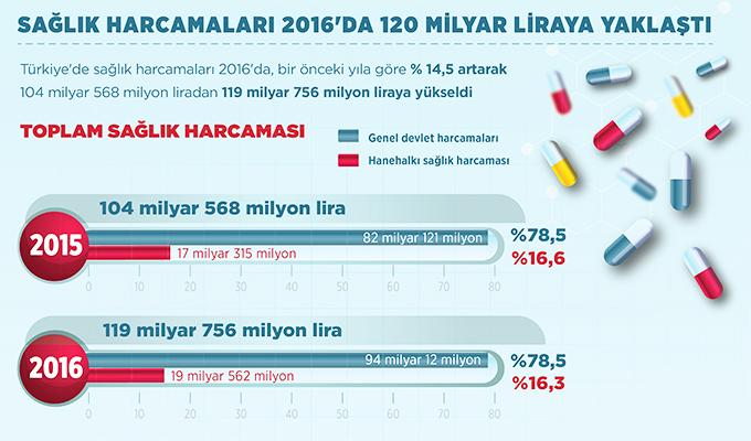 Sağlık harcamaları 2016'da 120 milyar liraya yaklaştı
