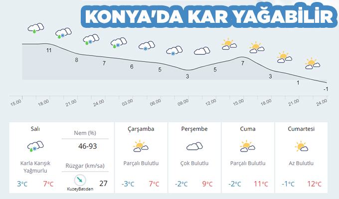 Konya Haber:  Konya'da Kar Yağabilir...