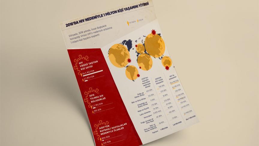 HIV nedeniyle 2016'da 1 milyon kişi yaşamını yitirdi