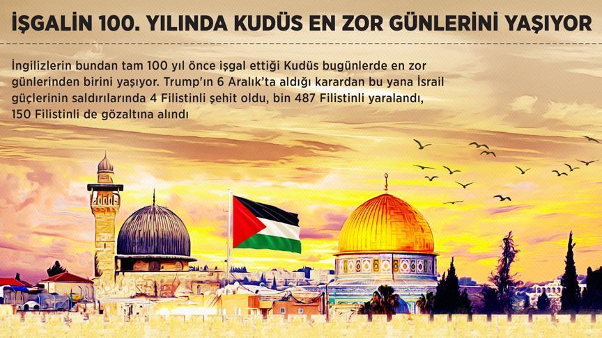 İşgalin 100. yılında Kudüs en zor günlerini yaşıyor