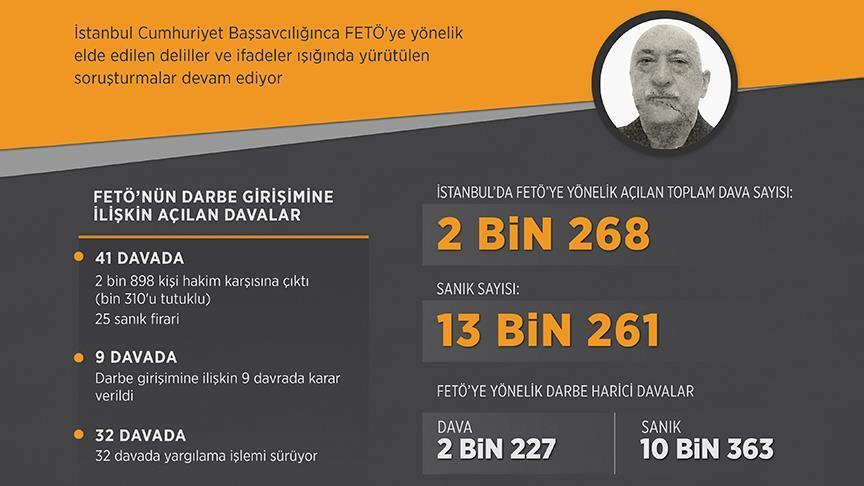 İstanbul'da 13 bin kişi FETÖ'den yargılanıyor